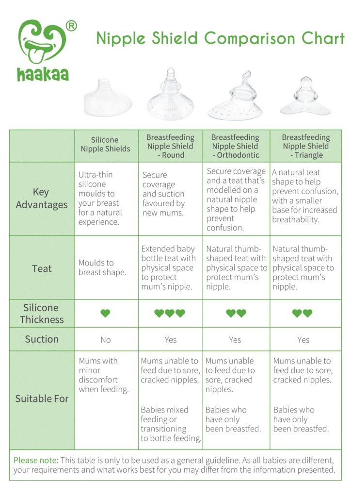 Haakaa Nipple Shield Comparison Chart